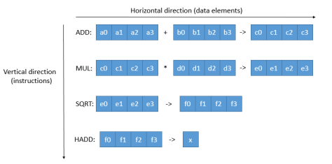 horizontal_vertical_vectorization