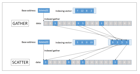 indexed_gather_scatter